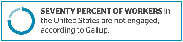 SEVENTY PERCENT OF WORKERS in the United States are not engaged, according to Gallup.